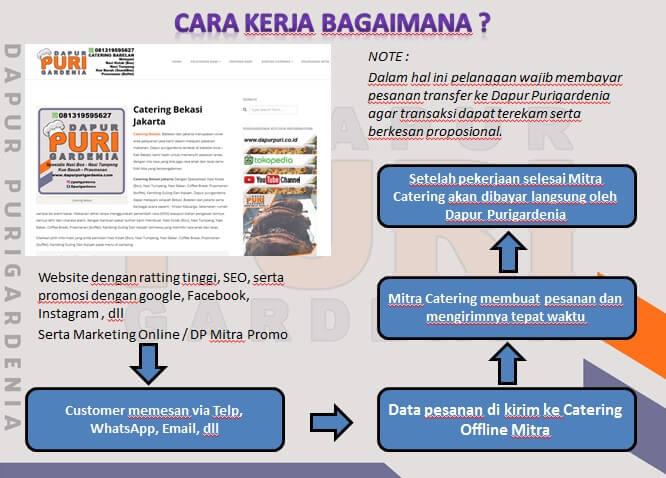 Cara Kerja Mitra
